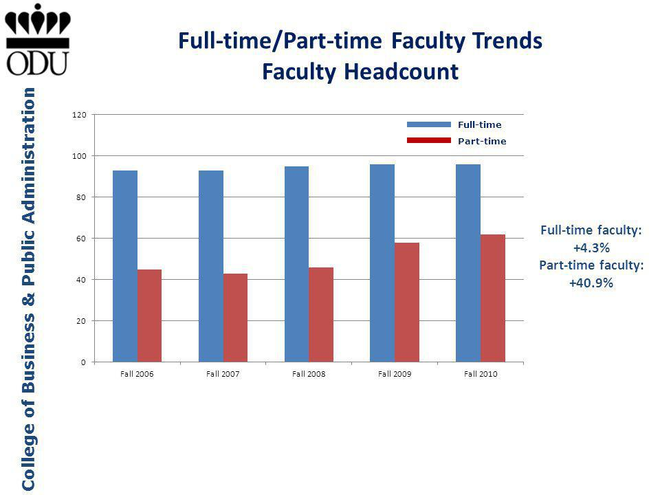 Full-time/Part-time Faculty Trends