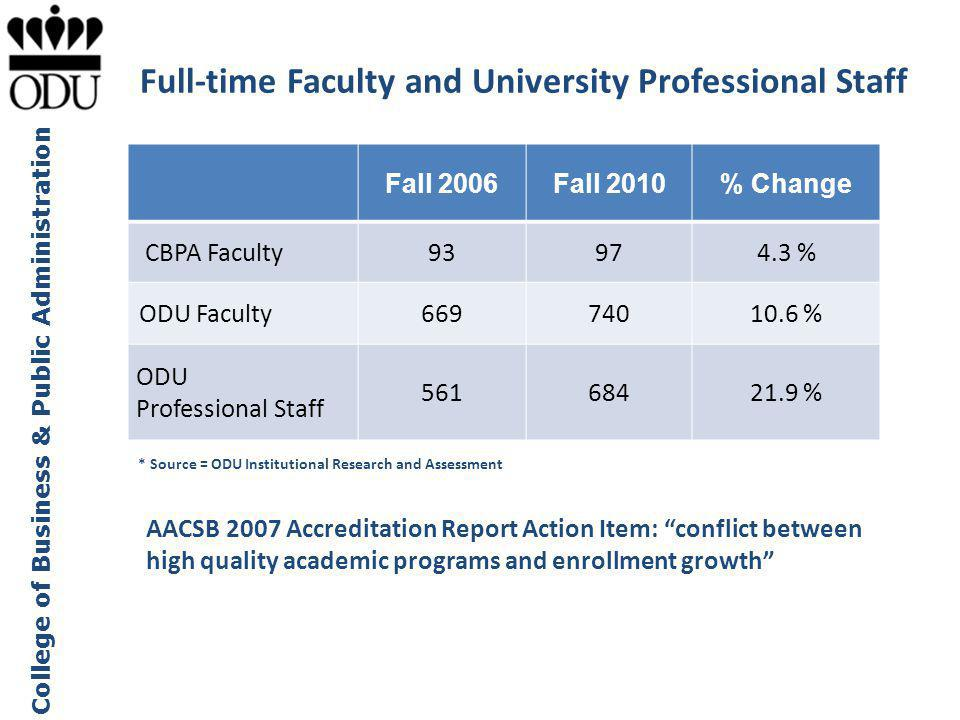 Full-time Faculty and University Professional Staff