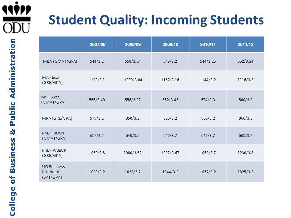 Student Quality: Incoming Students