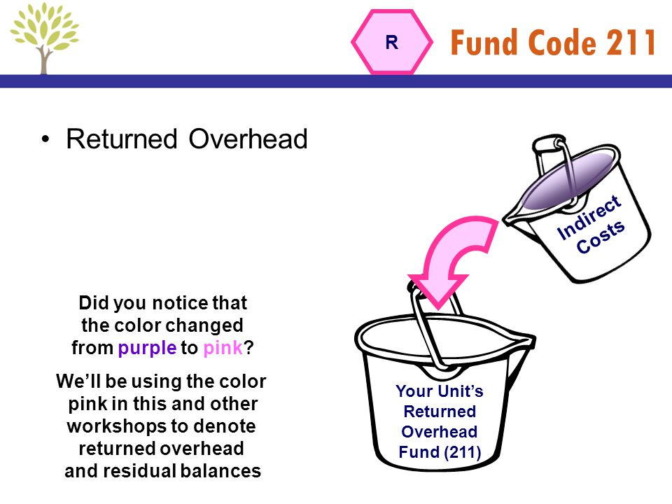 Fund Code 211 Returned Overhead R Indirect Costs