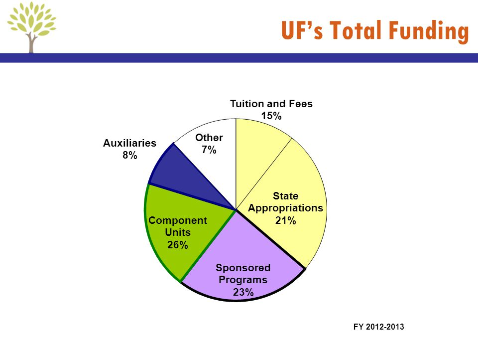 UF's Total Funding FY 2012-2013