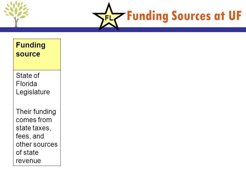 Funding Sources at UF Funding source FL State of Florida Legislature