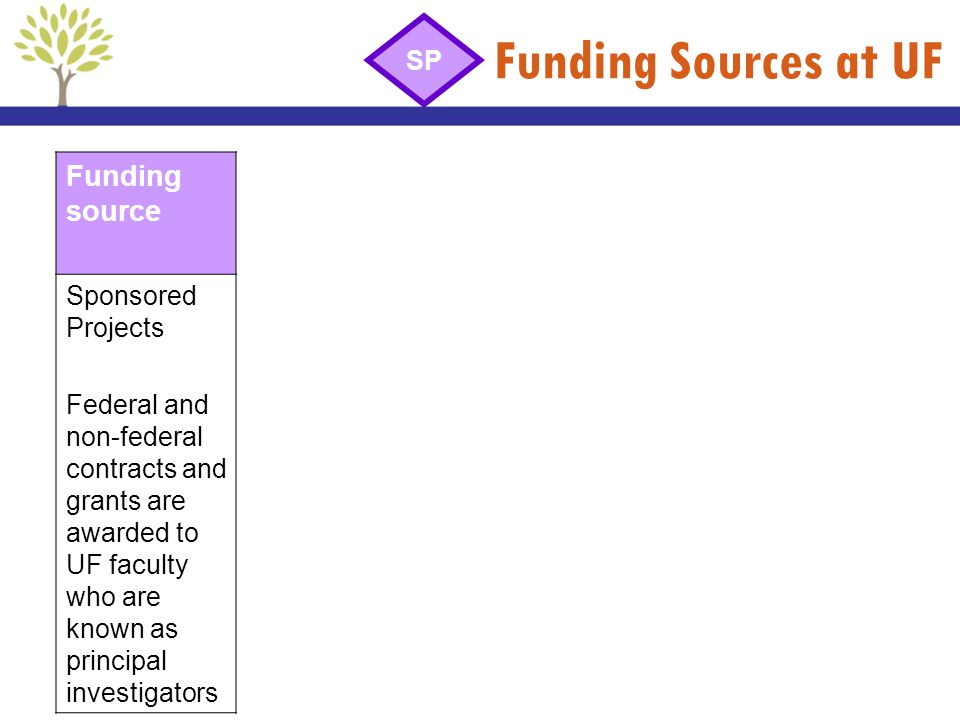 Funding Sources at UF Funding source SP Sponsored Projects