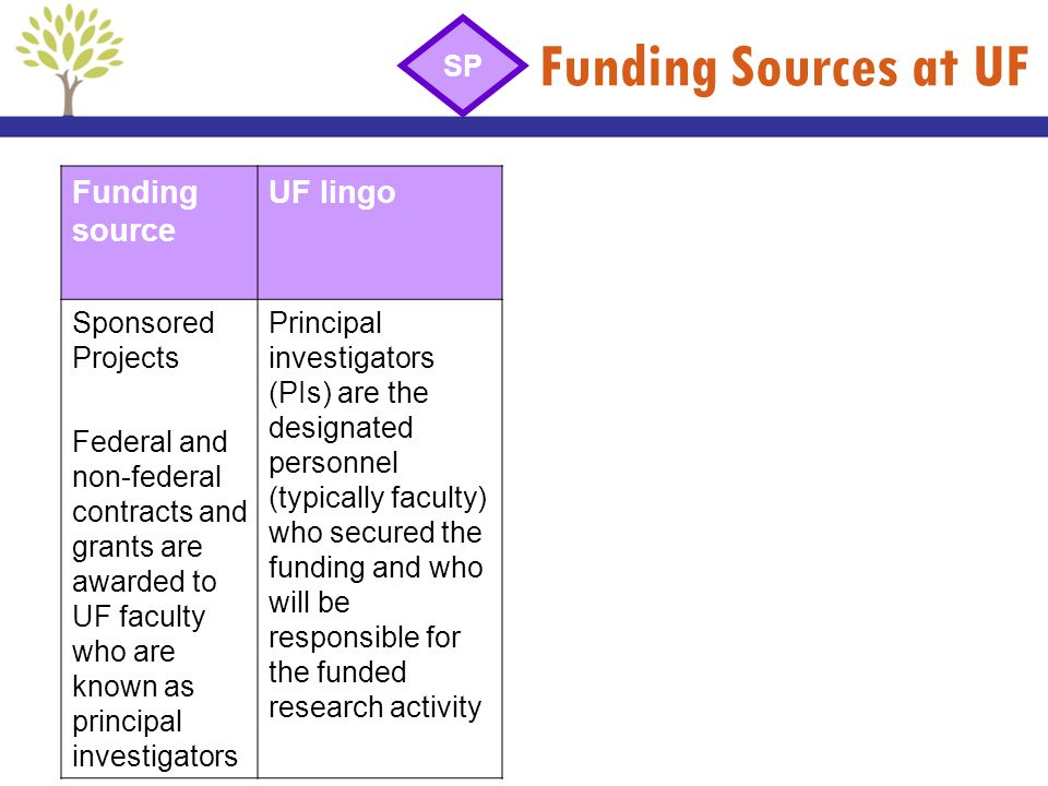 Funding Sources at UF Funding source UF lingo SP Sponsored Projects