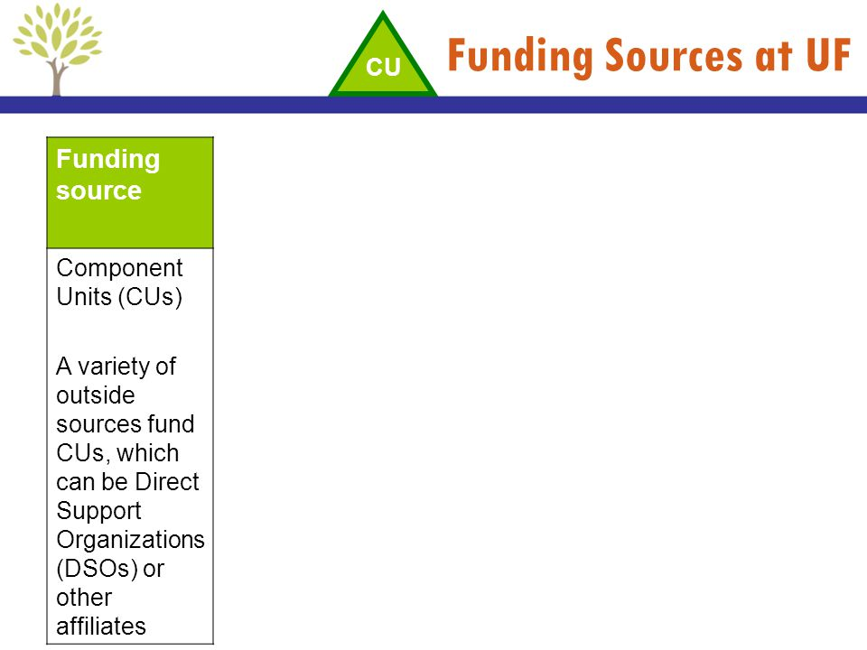 Funding Sources at UF Funding source CU Component Units (CUs)