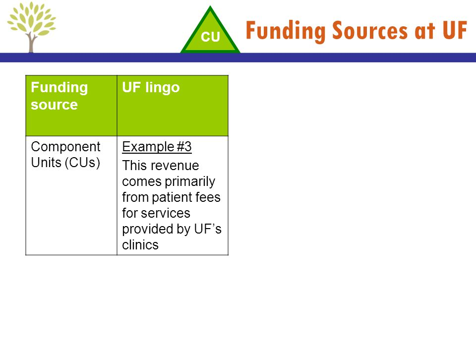 Funding Sources at UF Funding source UF lingo CU Component Units (CUs)
