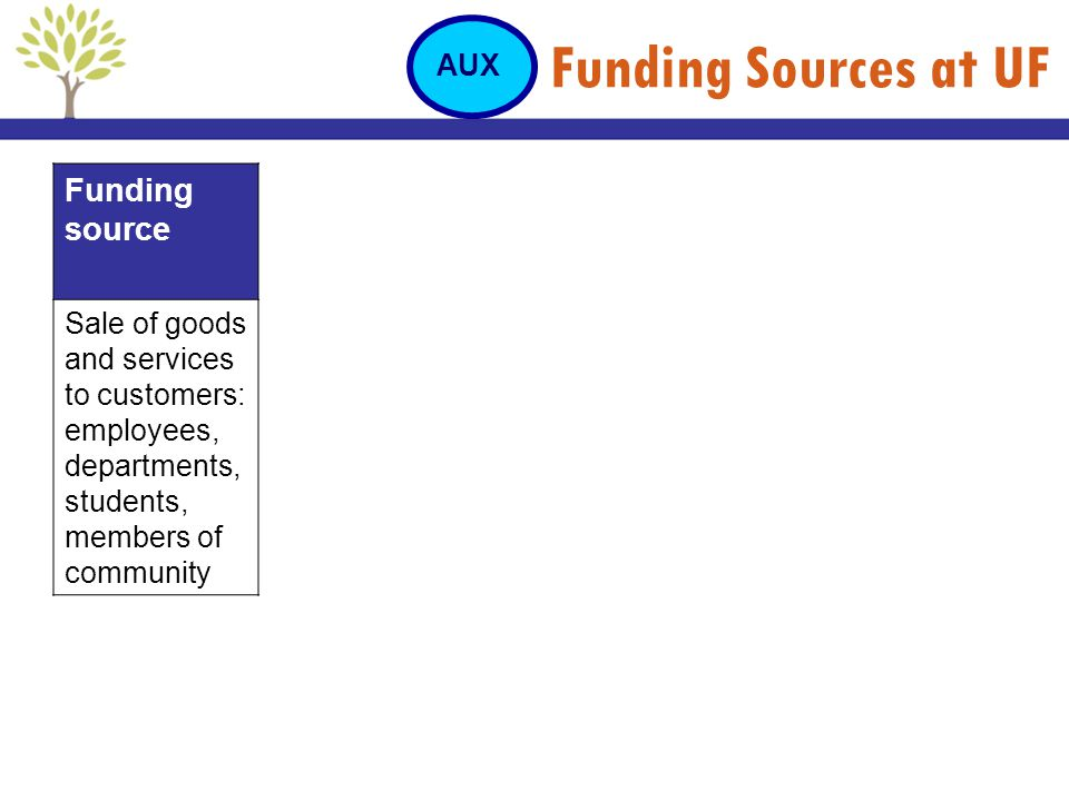 Funding Sources at UF Funding source AUX