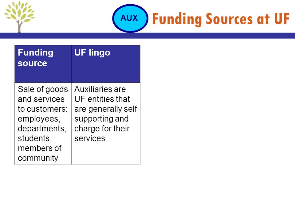 Funding Sources at UF Funding source UF lingo AUX