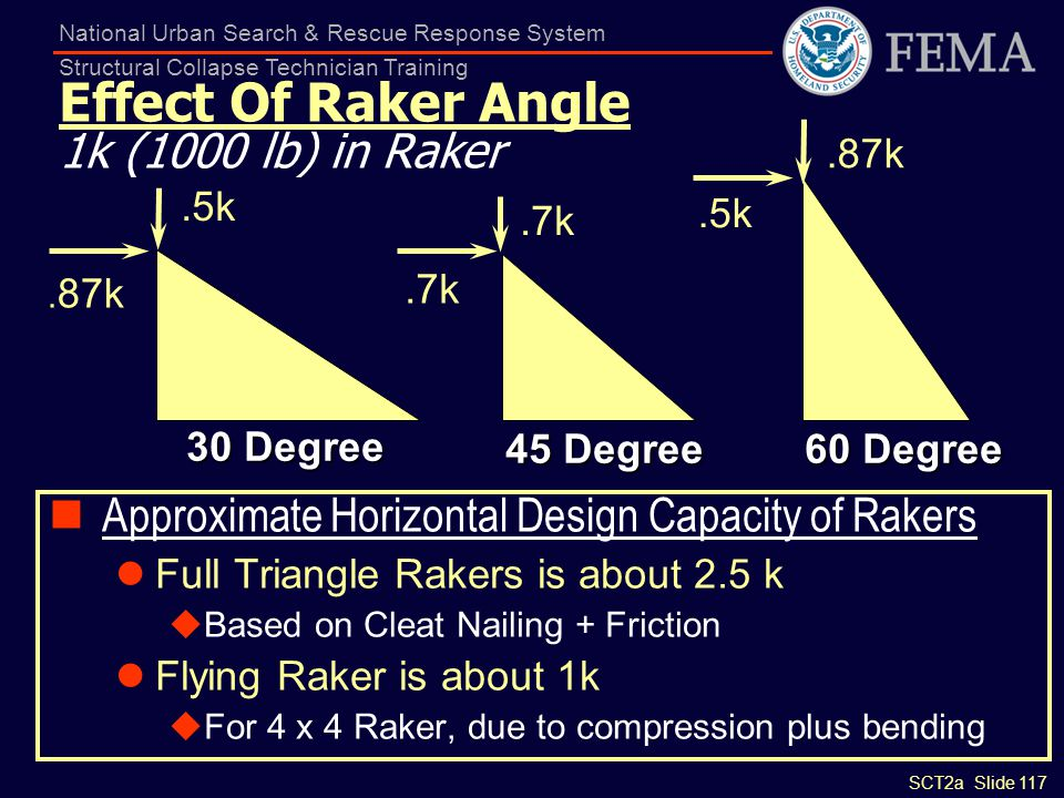 Effect Of Raker Angle 1k (1000 lb) in Raker