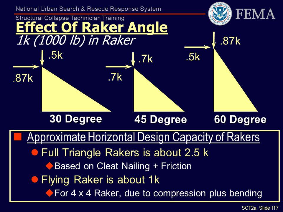 Effect Of Raker Angle 1k (1000 lb) in Raker