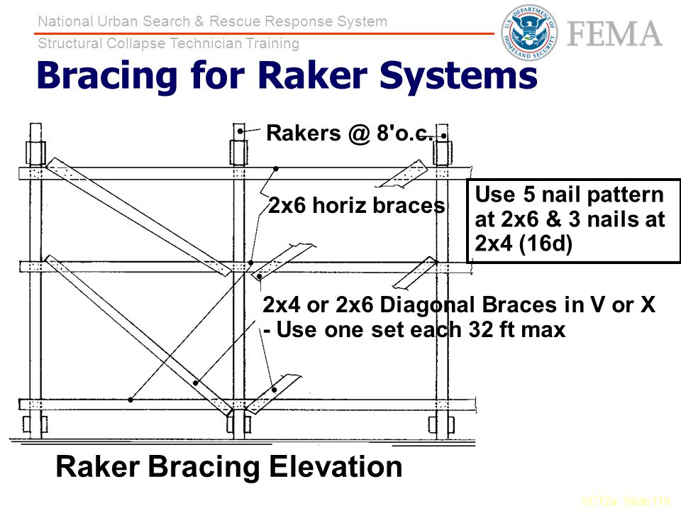 Bracing for Raker Systems