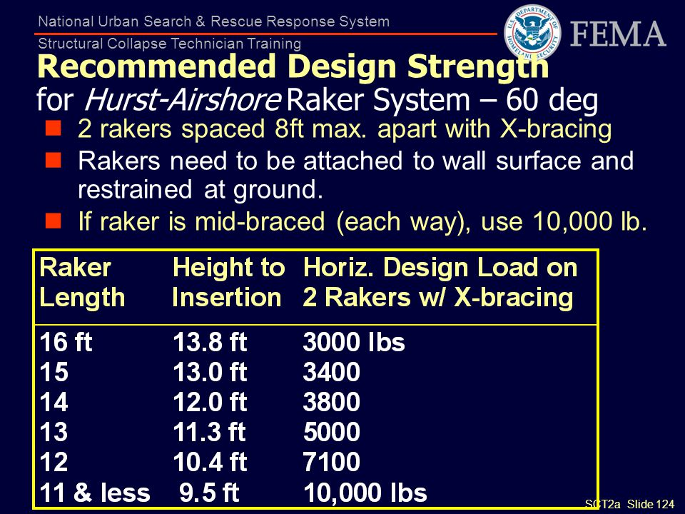 Recommended Design Strength for Hurst-Airshore Raker System – 60 deg
