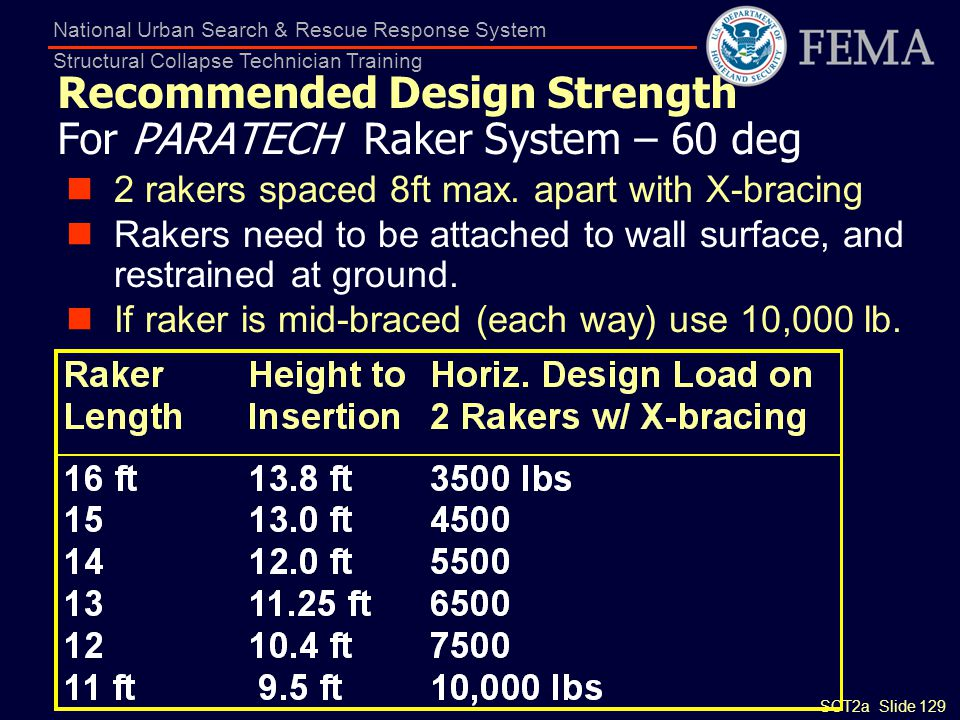Recommended Design Strength For PARATECH Raker System – 60 deg
