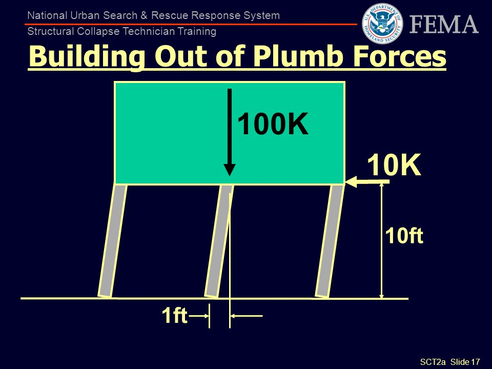Building Out of Plumb Forces
