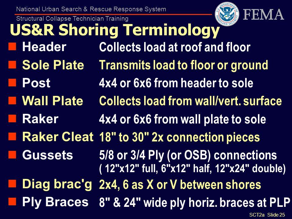 US&R Shoring Terminology