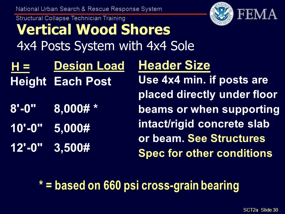 Vertical Wood Shores 4x4 Posts System with 4x4 Sole