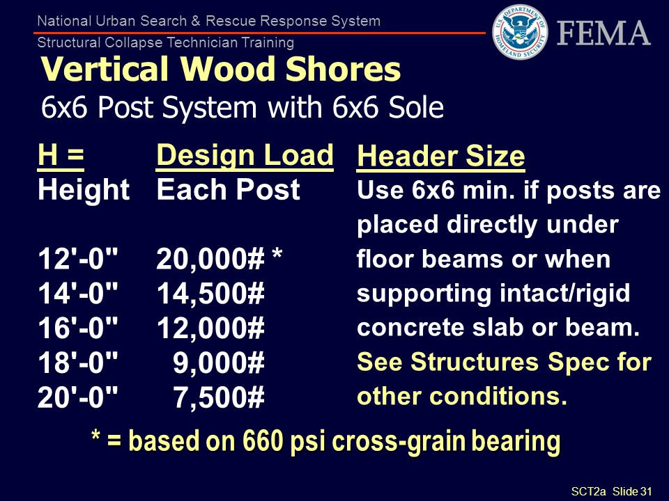 Vertical Wood Shores 6x6 Post System with 6x6 Sole