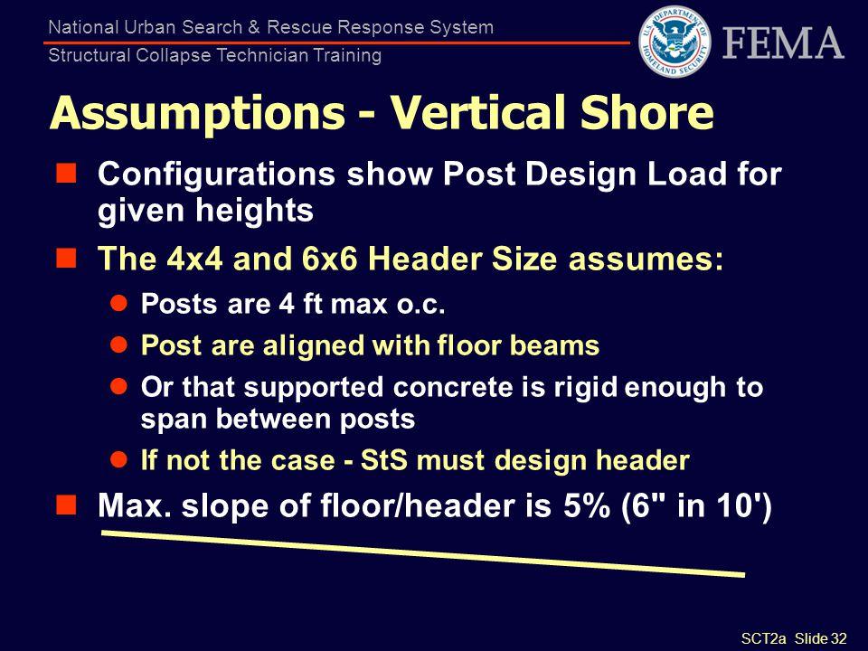 Assumptions - Vertical Shore