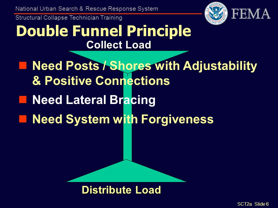 Double Funnel Principle