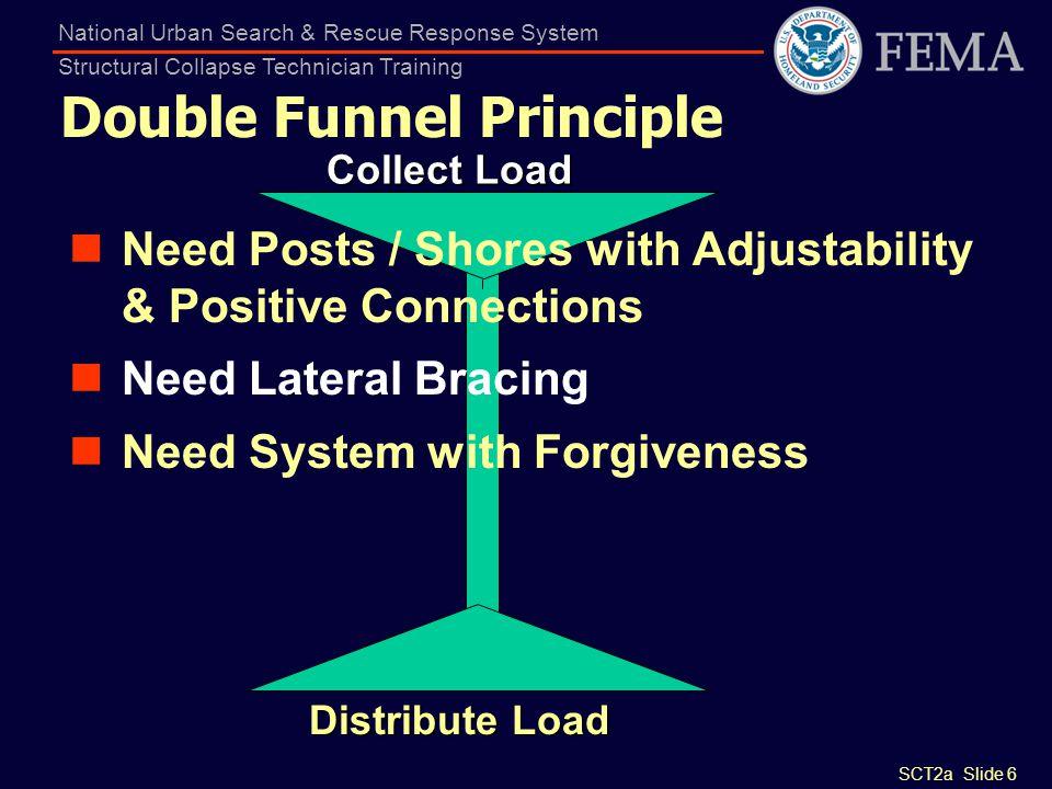 Double Funnel Principle
