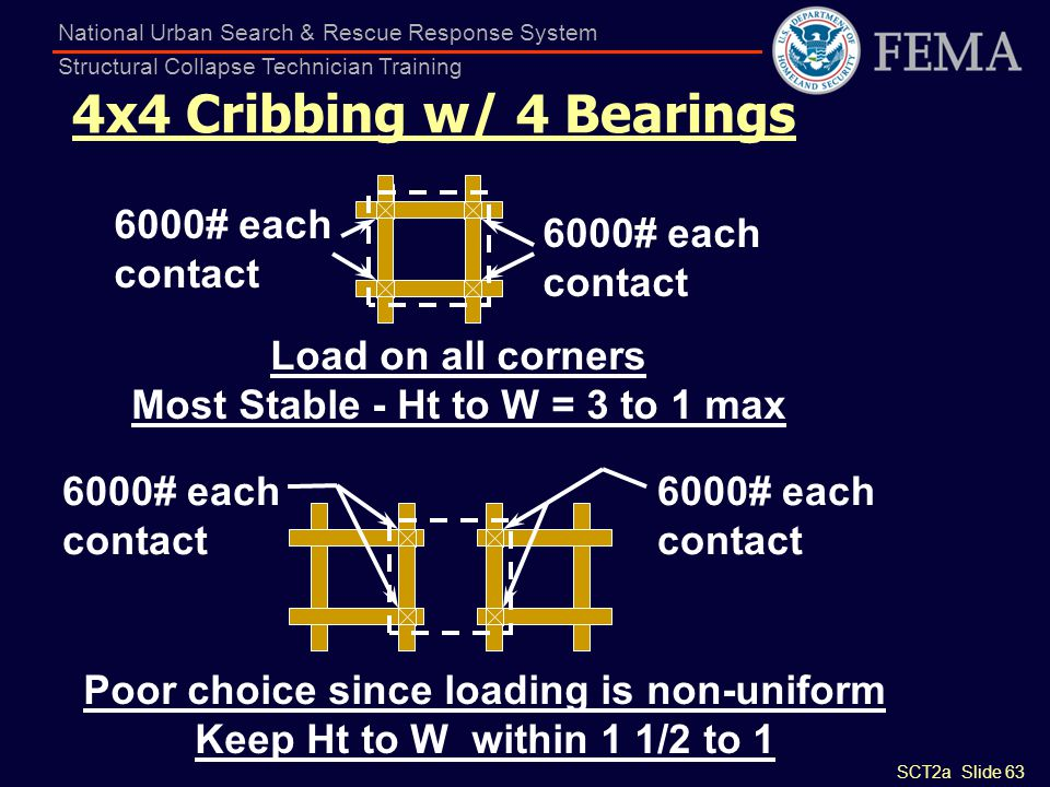 4x4 Cribbing w/ 4 Bearings 6000# each contact Load on all corners