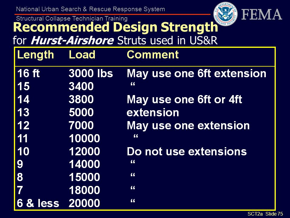 Recommended Design Strength for Hurst-Airshore Struts used in US&R