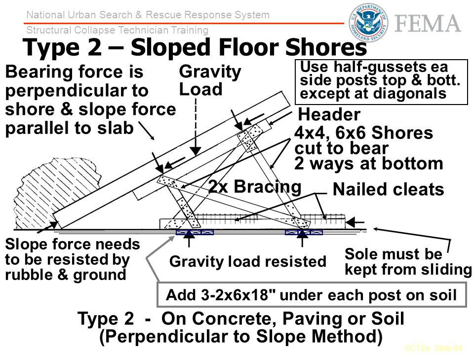 Type 2 – Sloped Floor Shores