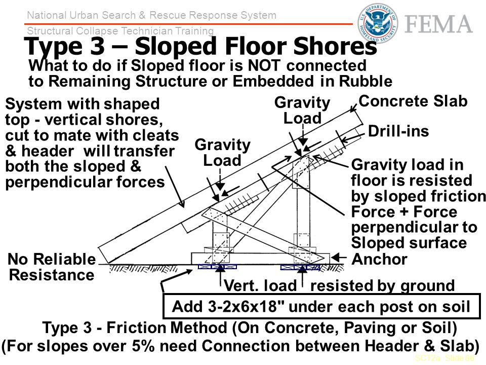 Type 3 – Sloped Floor Shores