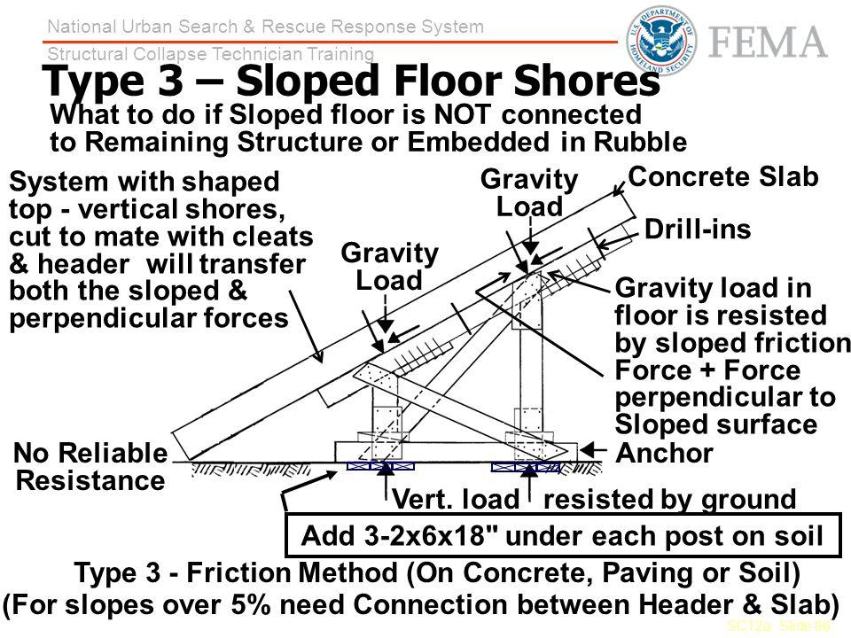 Type 3 – Sloped Floor Shores