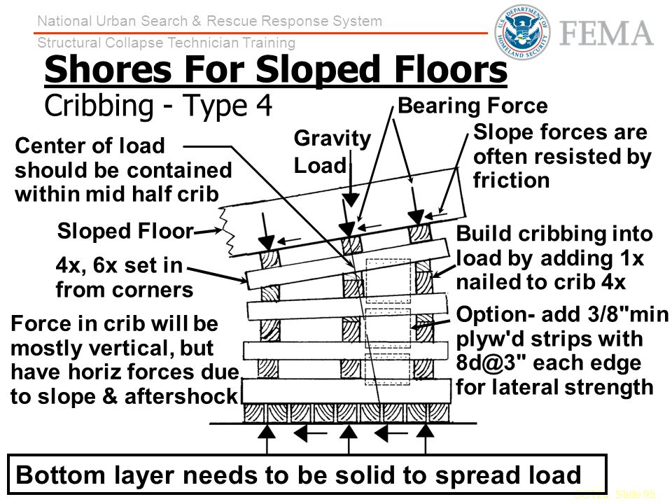 Shores For Sloped Floors Cribbing - Type 4
