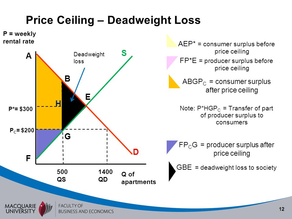 Price Ceiling – Deadweight Loss