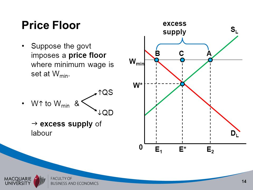 Semester 1 2010 Price Floor. excess supply. SL. Suppose the govt imposes a price floor where minimum wage is set at Wmin. QS.