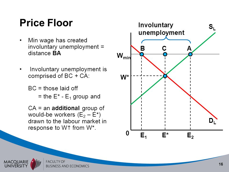 Price Floor Semester Involuntary unemployment SL B C A Wmin W*