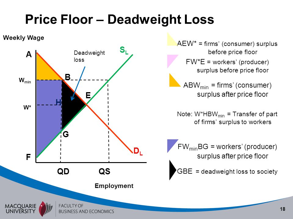 Price Floor – Deadweight Loss