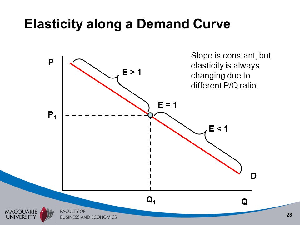 Elasticity along a Demand Curve