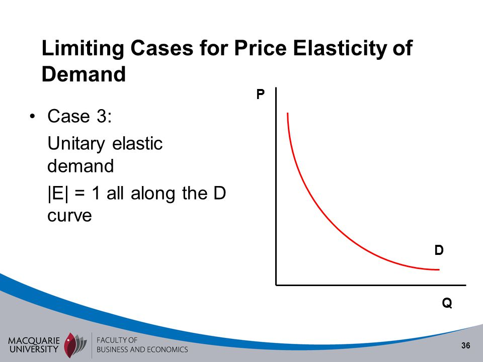 Limiting Cases for Price Elasticity of Demand