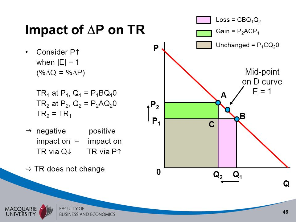 Impact of P on TR Semester 1 2010 P Mid-point on D curve E = 1 A P2 B