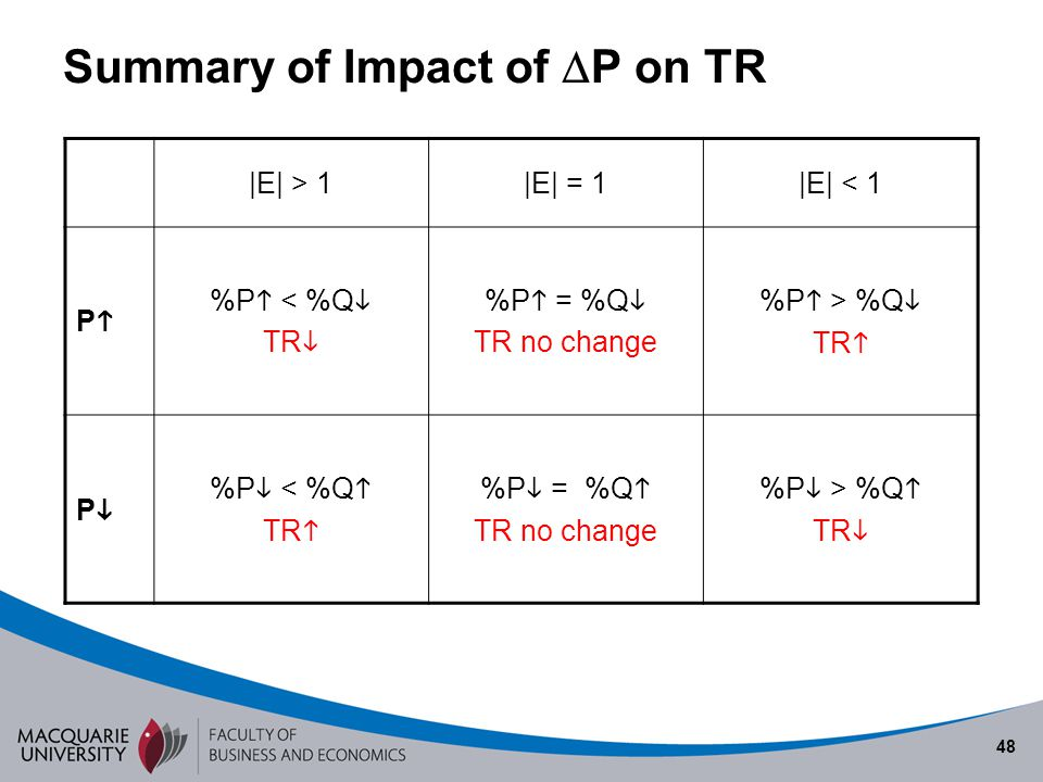 Summary of Impact of P on TR
