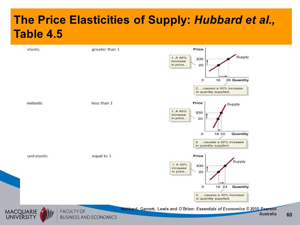 The Price Elasticities of Supply: Hubbard et al., Table 4.5