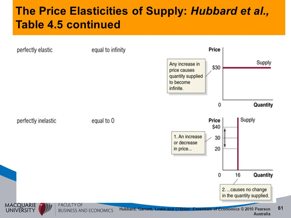 The Price Elasticities of Supply: Hubbard et al., Table 4.5 continued