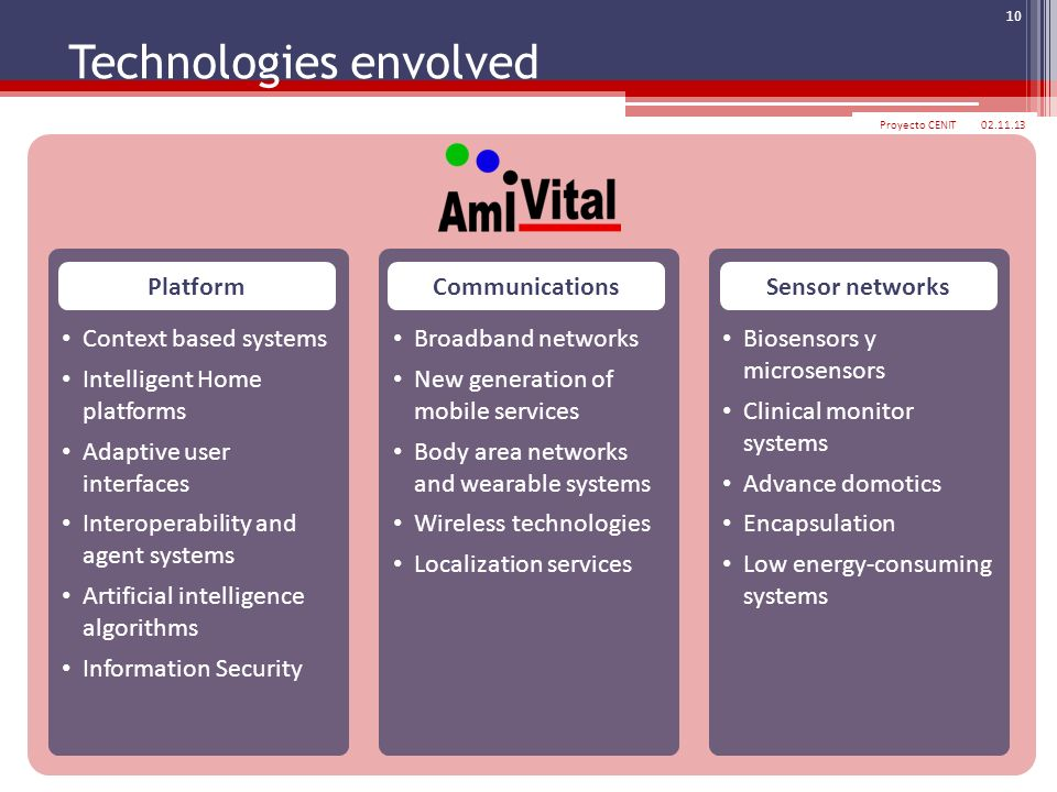Technologies envolved