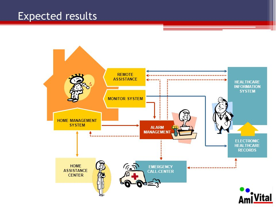 Expected results REMOTE ASSISTANCE HEALTHCARE INFORMATION SYSTEM