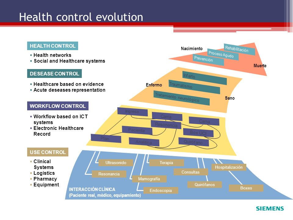Health control evolution