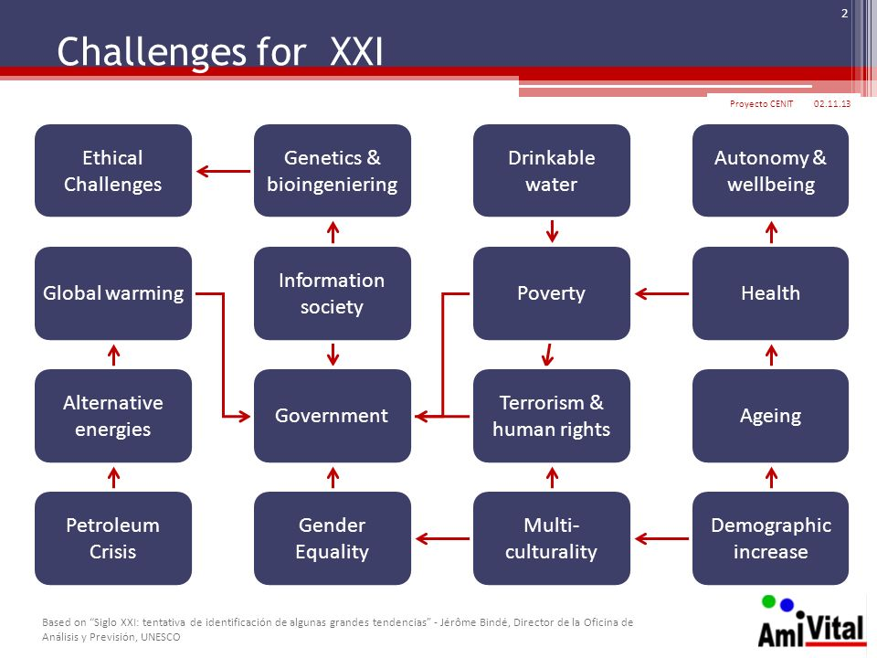 Challenges for XXI Ethical Challenges Genetics & bioingeniering