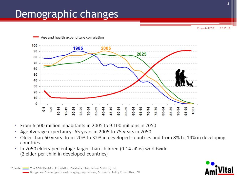Demographic changes Proyecto CENIT Age and health expenditure correlation.