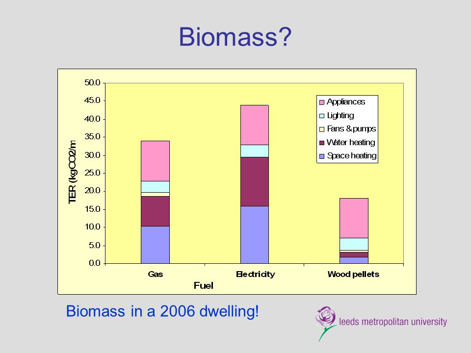 Biomass Biomass in a 2006 dwelling!