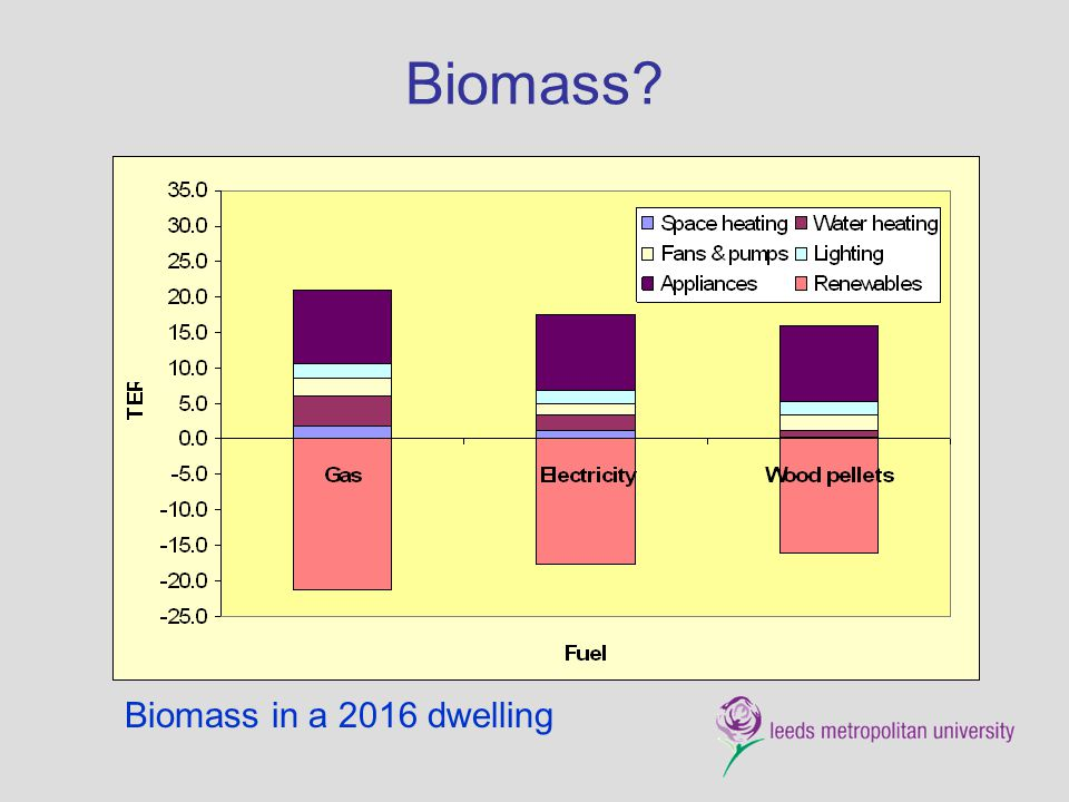 Biomass Biomass in a 2016 dwelling