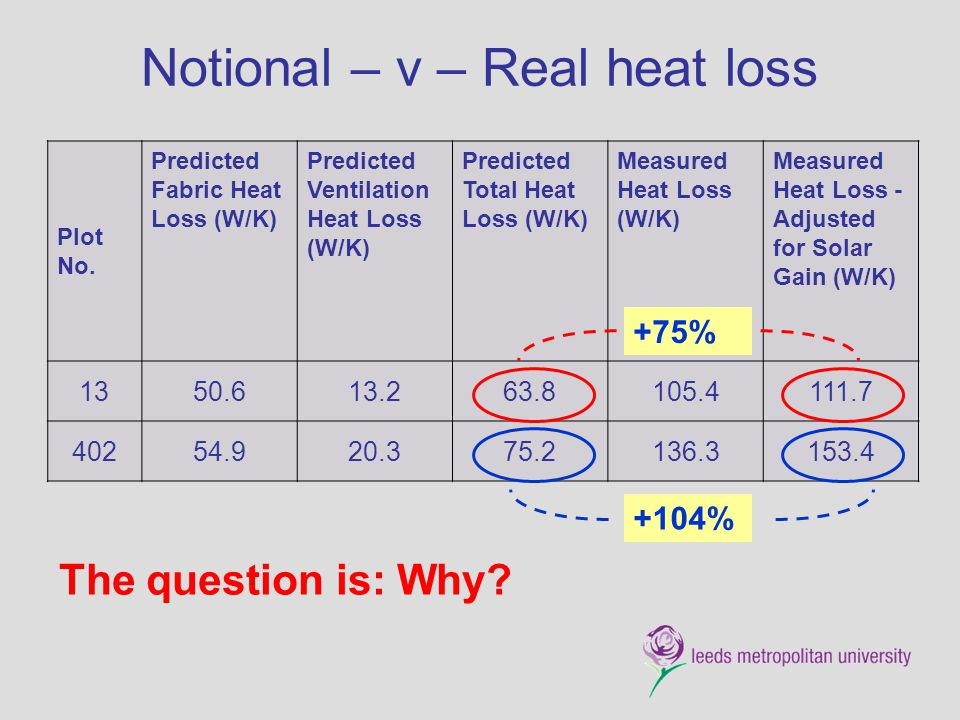 Notional – v – Real heat loss