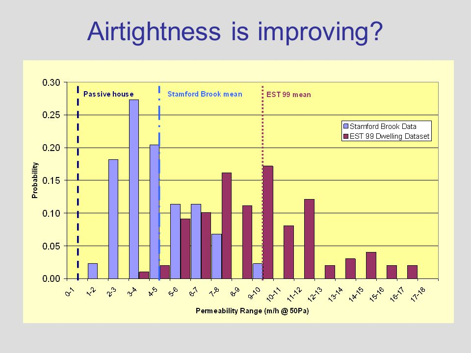 Airtightness is improving