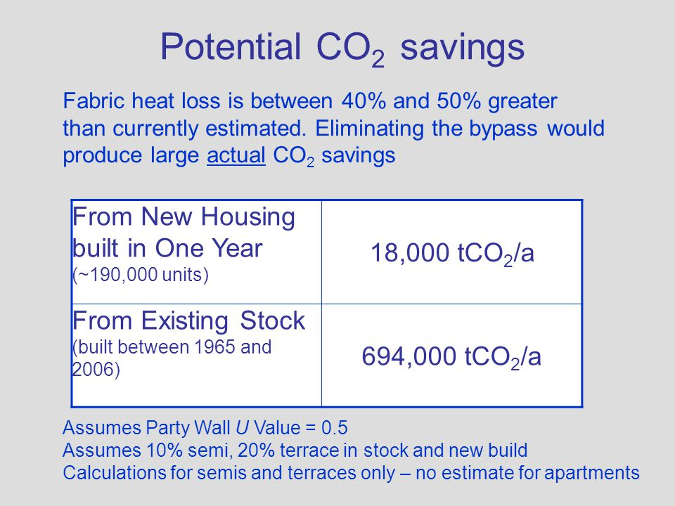 Potential CO2 savings 18,000 tCO2/a